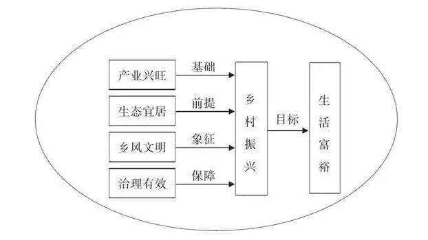 蒋和平:实施乡村振兴战略及可借鉴发展模式