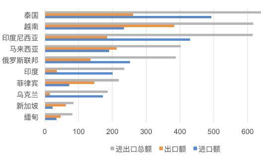 """中国与""""一带一路""""沿线国家农产品贸易"""