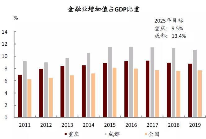 """中金宏观:成渝双城经济圈-唱响西部崛起和内陆开放""""双城记"""""""