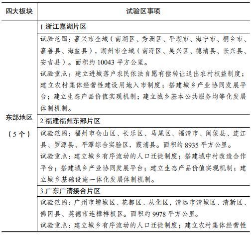 国家城乡融合发展试验区名单